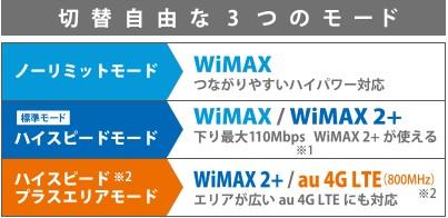wimax_3g4glte